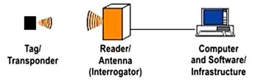 rfid-communication-data